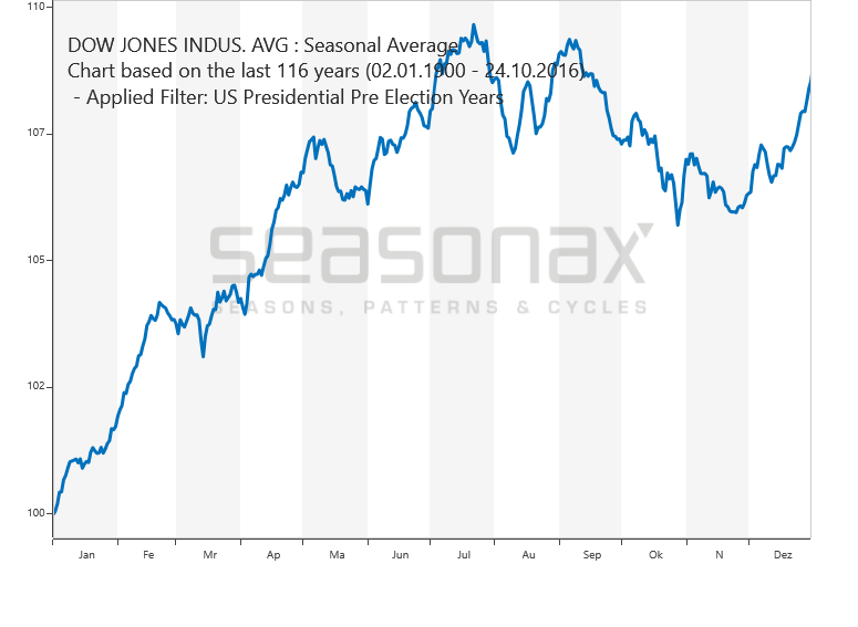 Dow Jones Vorwahljahre saisonal