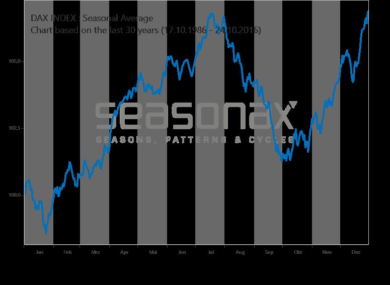 Deutscher Aktienindex DAX saisonal