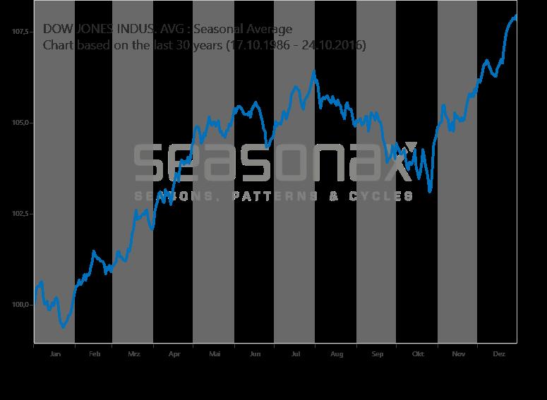 Dow Jones Industrial Average saisonal