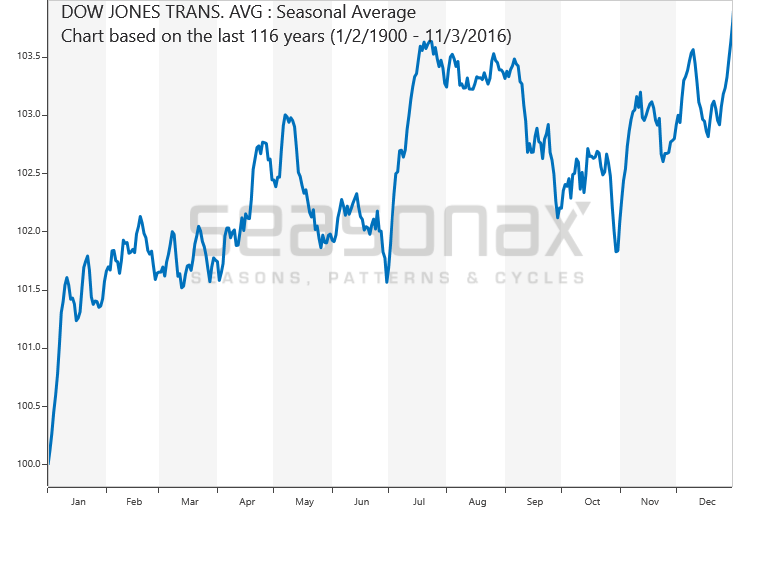 Dow Jones Transportation Average saisonal